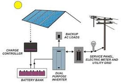 Wiring Diagram Grid Tied Solar With Backup Generator ...